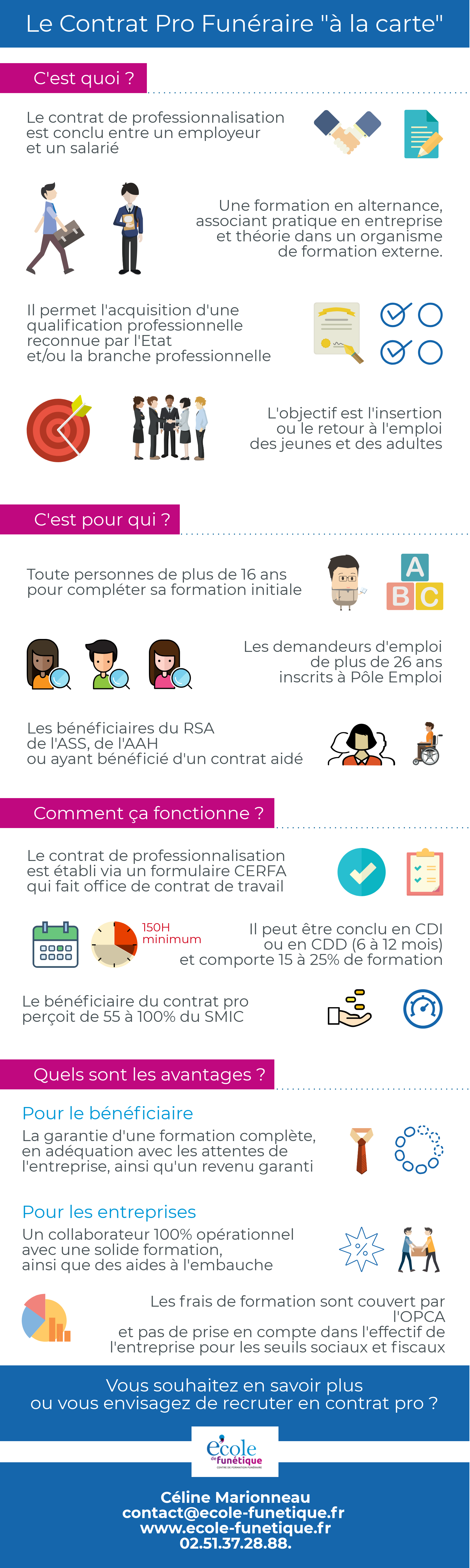 Infographie contrat professionnel funéraire Ecole de Funétique alternance